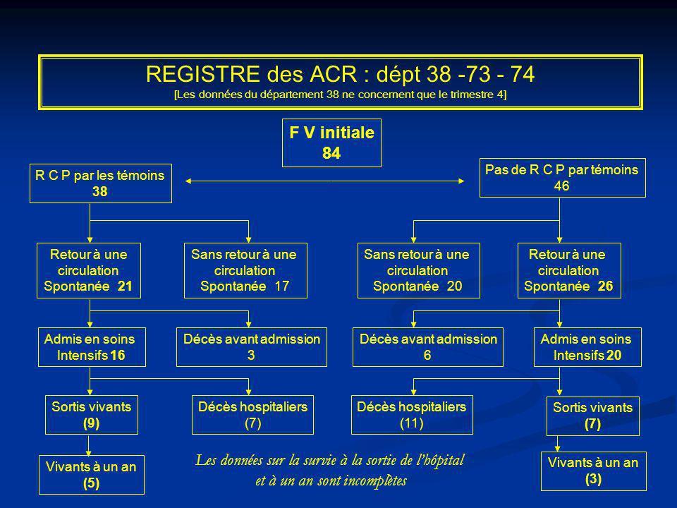 Orienter les patients Salle de KT Réanimation locale Réanimation SMUR Retour précoce ACR récupéré -Délais -Autonomie SPAULDING CM, JOLY LM, ROSENBERG A et al.