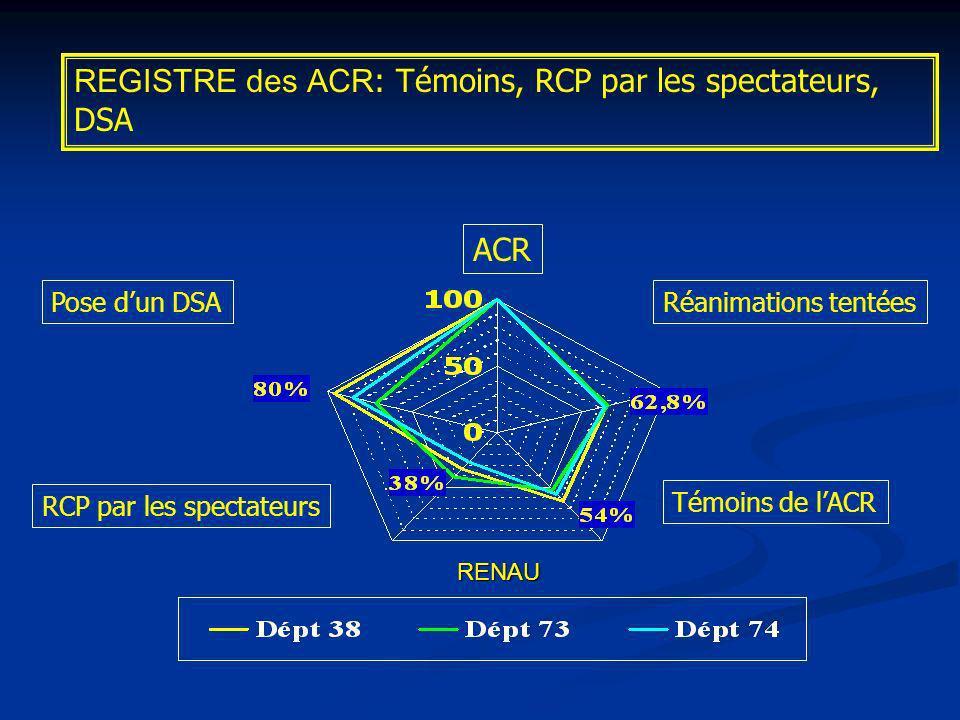 ACR Réanimations tentées Témoins de lACR RCP par les spectateurs Pose dun DSA REGISTRE des ACR : Témoins, RCP par les spectateurs, DSA RENAU