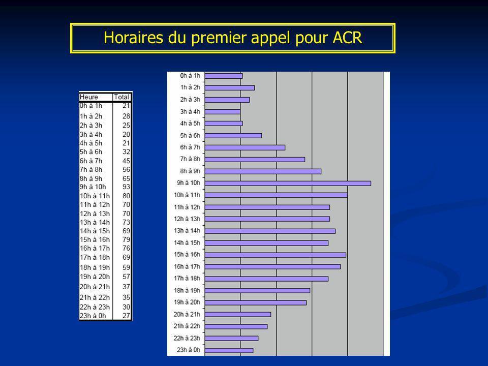 Centre dAppel CRRA -Centre 15 Codis-18 Lieu de survenue Domicile Lieu public Travail autre % 75.5% REGISTRE des ACR : Centre dappel – lieu de survenue « Lappel au 18 concerne un homme de 67 ans à son domicile »