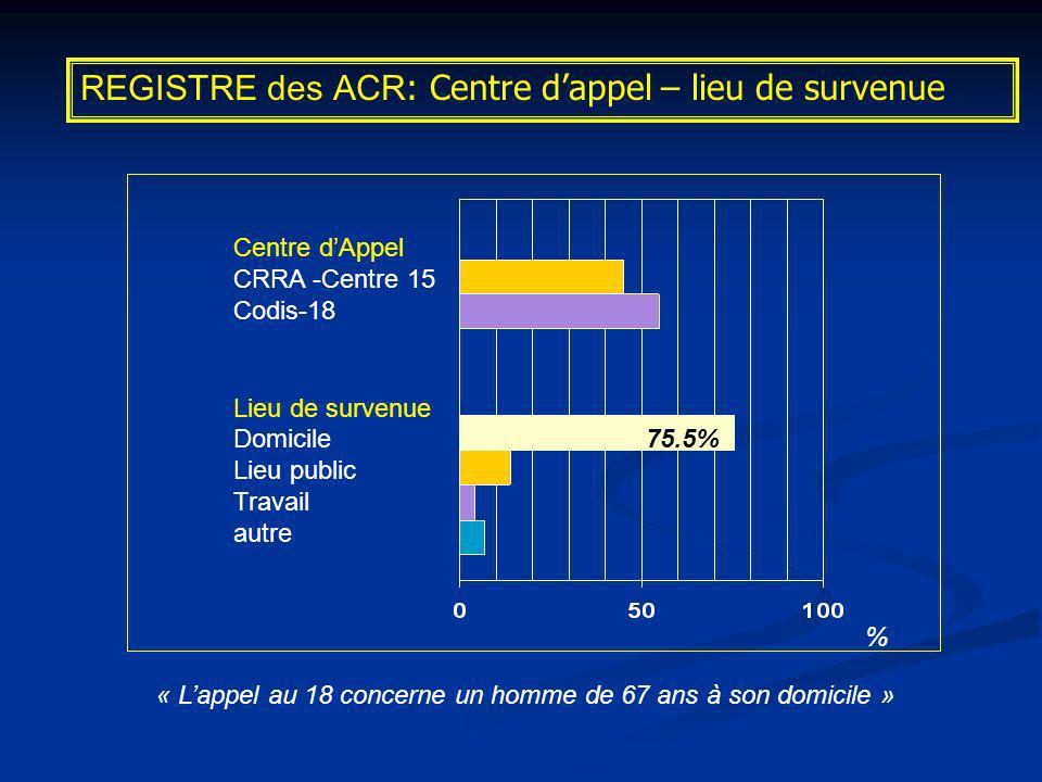 Centre dAppel CRRA -Centre 15 Codis-18 Lieu de survenue Domicile Lieu public Travail autre % 75.5% REGISTRE des ACR : Centre dappel – lieu de survenue