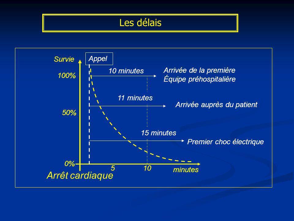 Les délais Arrêt cardiaque Appel Arrivée de la première Équipe préhospitalière 10 minutes 11 minutes 15 minutes Arrivée auprès du patient Premier choc
