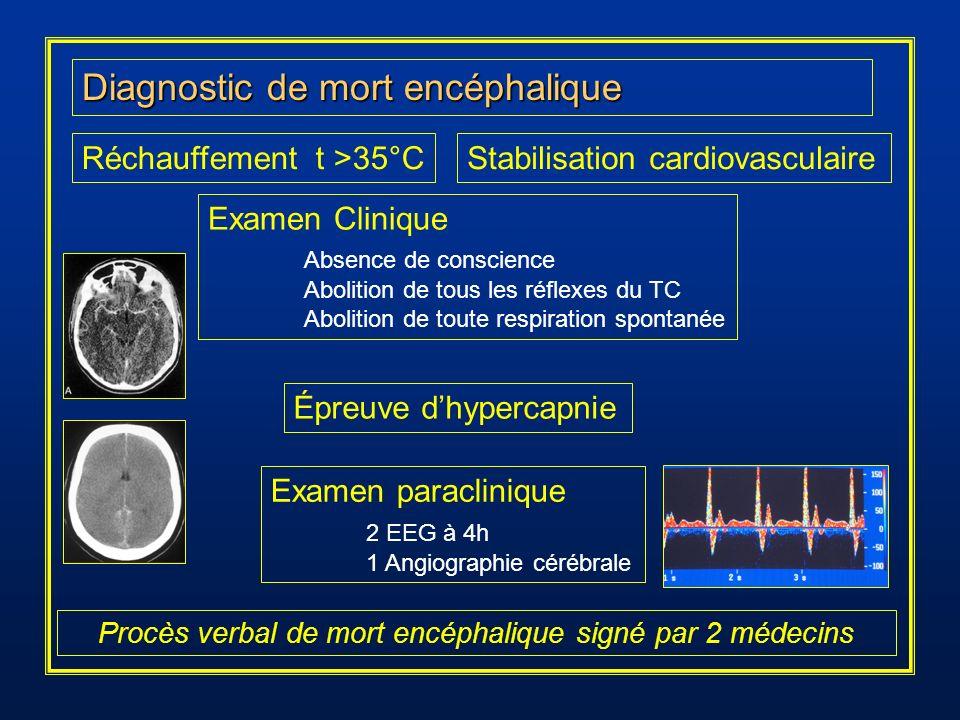 Diagnostic de mort encéphalique Réchauffement t >35°CStabilisation cardiovasculaire Examen Clinique Absence de conscience Abolition de tous les réflex