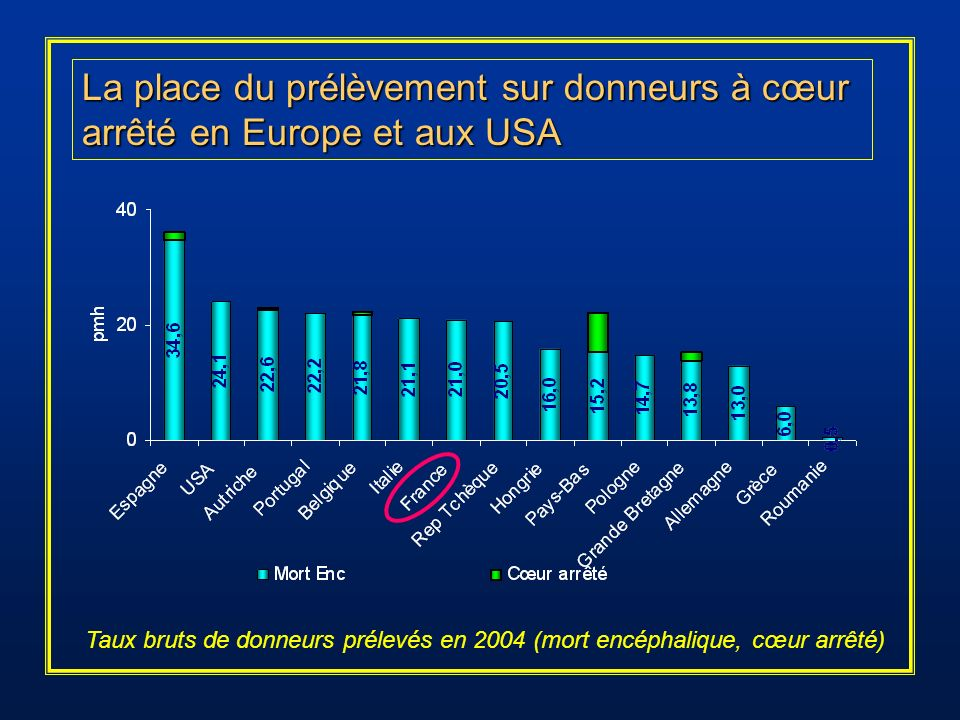 La place du prélèvement sur donneurs à cœur arrêté en Europe et aux USA Taux bruts de donneurs prélevés en 2004 (mort encéphalique, cœur arrêté)
