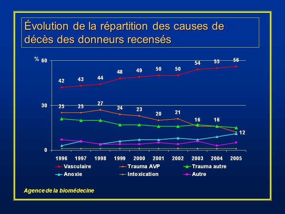 Évolution de la répartition des causes de décès des donneurs recensés Agence de la biomédecine