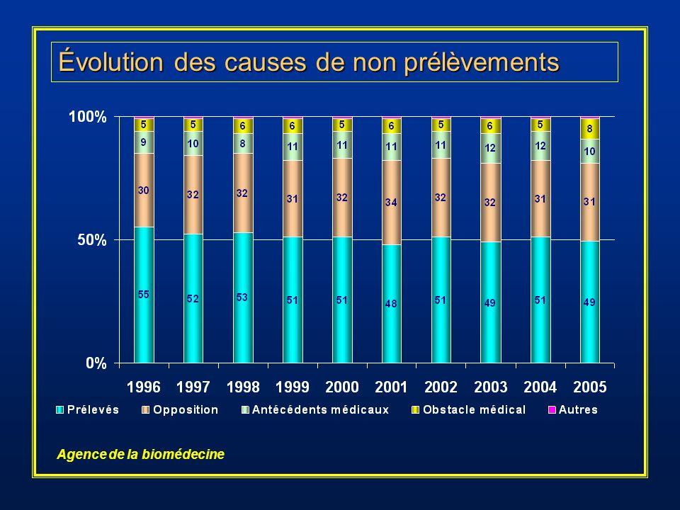Évolution des causes de non prélèvements Agence de la biomédecine