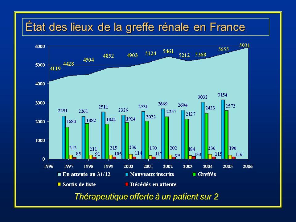 État des lieux de la greffe rénale en France Thérapeutique offerte à un patient sur 2