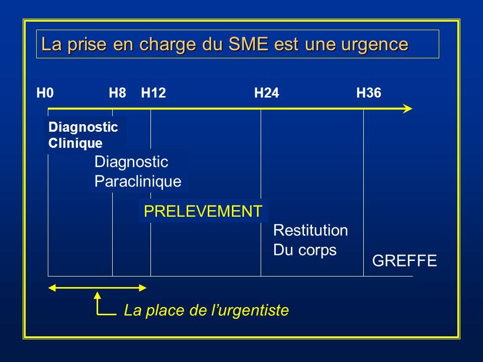 La prise en charge du SME est une urgence H0 H8 H12 H24 H36 Diagnostic Clinique Diagnostic Paraclinique Restitution Du corps GREFFE PRELEVEMENT La pla