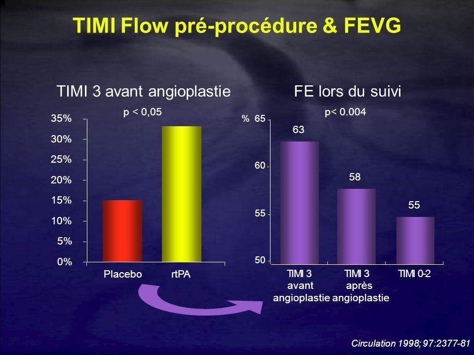 TIMI Flow pré-procédure & FEVG 0% 5% 10% 15% 20% 25% 30% 35% PlacebortPA p < 0,05 TIMI 3 avant angioplastieFE lors du suivi 58 63 55 50 55 60 65 TIMI