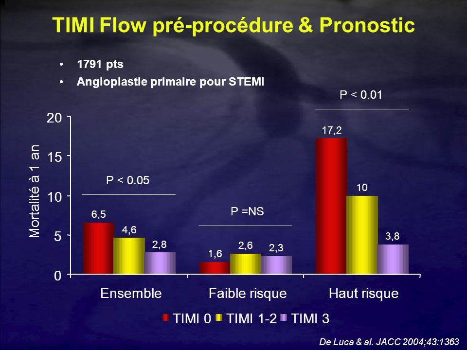 TIMI Flow pré-procédure & Pronostic De Luca & al. JACC 2004;43:1363 1,6 17,2 4,6 2,6 10 2,8 2,3 3,8 6,5 0 5 10 15 20 EnsembleFaible risqueHaut risque
