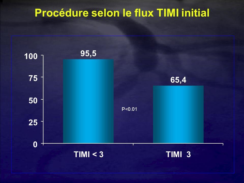Procédure selon le flux TIMI initial 95,5 65,4 0 25 50 75 100 TIMI < 3TIMI 3 P<0.01
