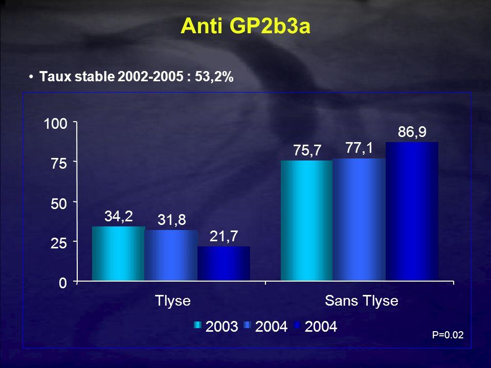34,2 75,7 31,8 77,1 21,7 86,9 0 25 50 75 100 TlyseSans Tlyse 20032004 Anti GP2b3a Taux stable 2002-2005 : 53,2% P=0.02