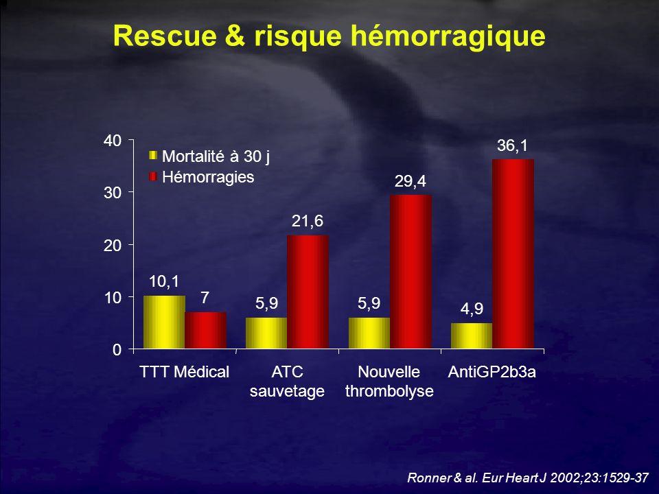 Ronner & al. Eur Heart J 2002;23:1529-37 Rescue & risque hémorragique 10,1 5,9 4,9 7 21,6 29,4 36,1 0 10 20 30 40 TTT MédicalATC sauvetage Nouvelle th