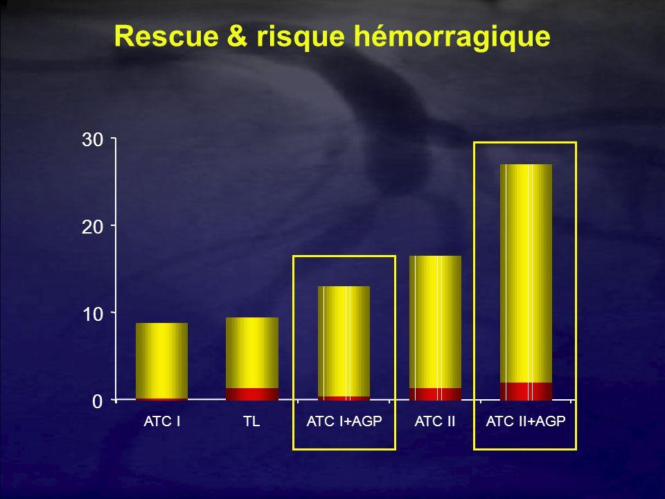 0 10 20 30 TLATC IATC I+AGPATC IIATC II+AGP Rescue & risque hémorragique