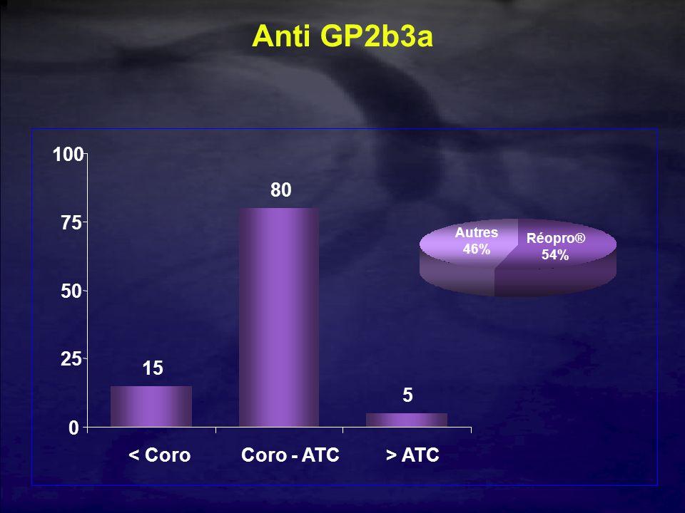 Anti GP2b3a 15 80 5 0 25 50 75 100 < CoroCoro - ATC> ATC Réopro® 54% Autres 46%