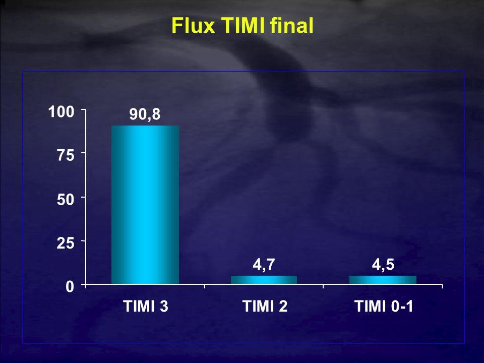 Flux TIMI final 90,8 4,74,5 0 25 50 75 100 TIMI 3TIMI 2TIMI 0-1