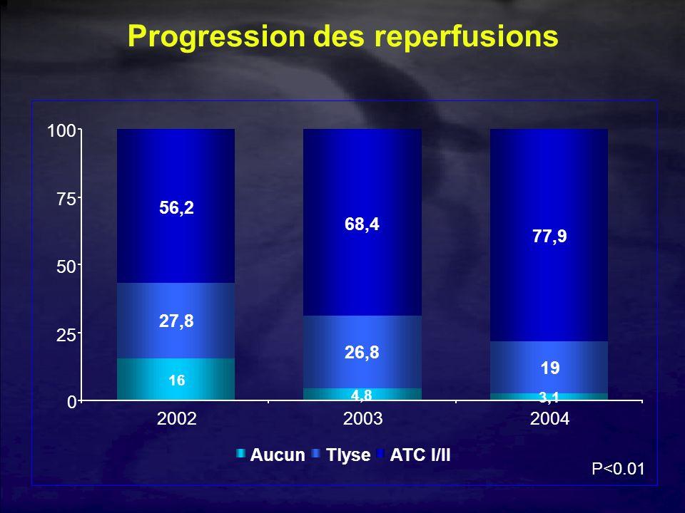 Progression des reperfusions 16 27,8 56,2 4,8 26,8 68,4 3,1 19 77,9 0 25 50 75 100 200220032004 AucunTlyseATC I/II P<0.01
