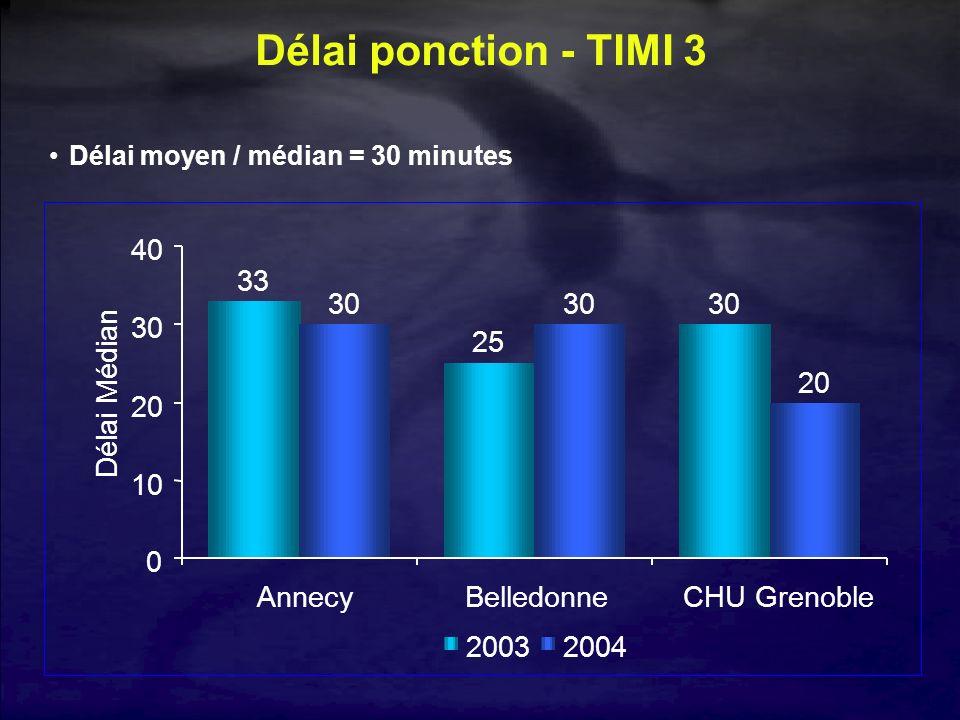 33 25 30 20 0 10 20 30 40 AnnecyBelledonne CHU Grenoble Délai Médian 20032004 Délai ponction - TIMI 3 Délai moyen / médian = 30 minutes