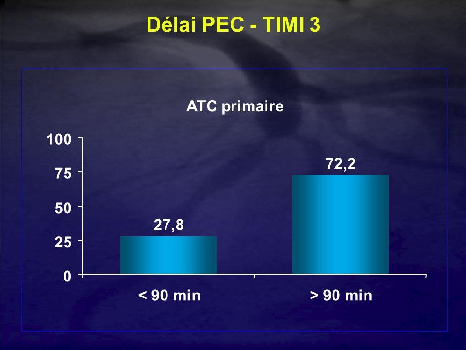 Délai PEC - TIMI 3 ATC primaire 27,8 72,2 0 25 50 75 100 < 90 min> 90 min