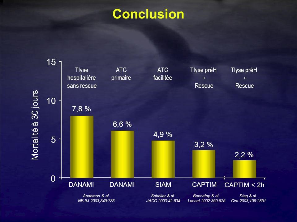 Conclusion 0 5 10 15 7,8 % 4,9 % 3,2 % 6,6 % 2,2 % DANAMISIAMCAPTIMDANAMI CAPTIM < 2h Tlyse hospitalière sans rescue ATC facilitée Tlyse préH + Rescue