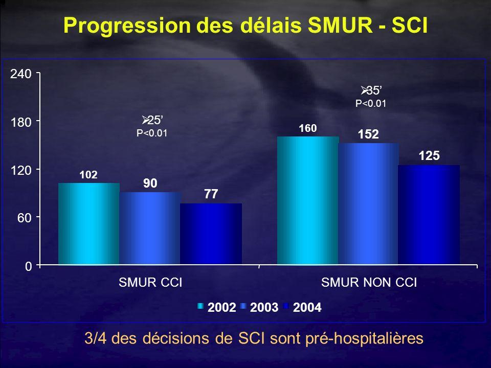 Progression des délais SMUR - SCI 102 160 90 152 77 125 0 60 120 180 240 SMUR CCISMUR NON CCI 200220032004 Ø25 P<0.01 Ø35 P<0.01 3/4 des décisions de