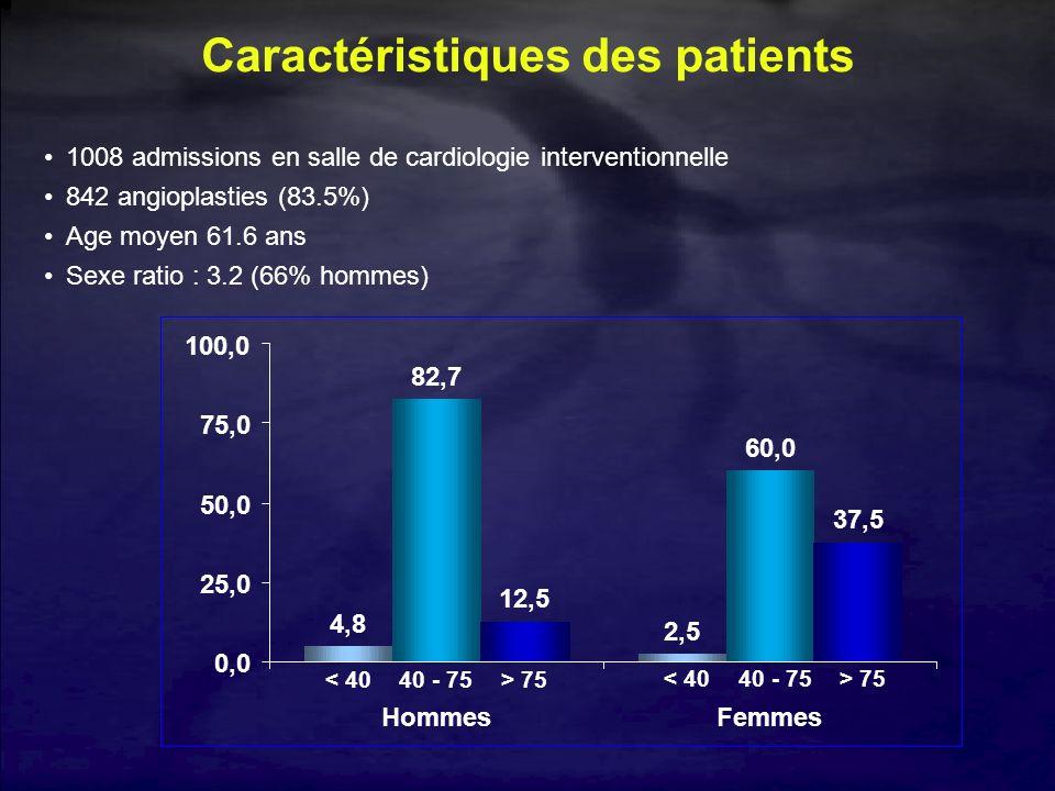 Caractéristiques des patients 1008 admissions en salle de cardiologie interventionnelle 842 angioplasties (83.5%) Age moyen 61.6 ans Sexe ratio : 3.2