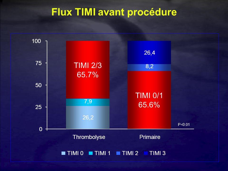 Flux TIMI avant procédure 26,2 7,9 13,9 51,8 60,4 5,1 8,2 26,4 0 25 50 75 100 Thrombolyse Primaire TIMI 0TIMI 1TIMI 2TIMI 3 P<0.01 TIMI 2/3 65.7% TIMI