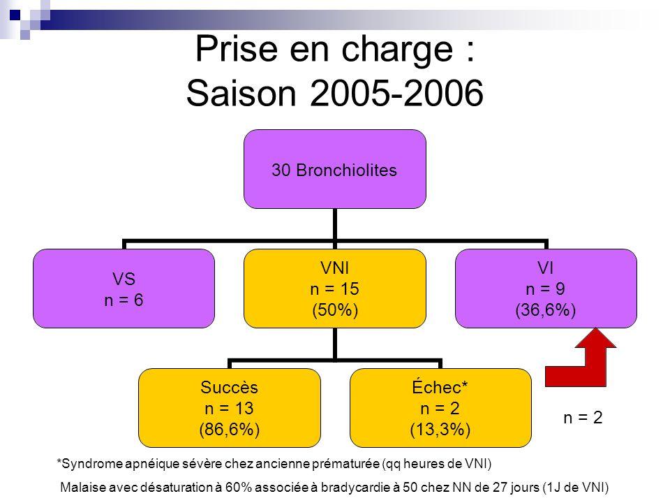Prise en charge : Saison 2005-2006 n = 2 *Syndrome apnéique sévère chez ancienne prématurée (qq heures de VNI) Malaise avec désaturation à 60% associé