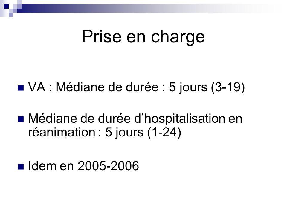 Prise en charge VA : Médiane de durée : 5 jours (3-19) Médiane de durée dhospitalisation en réanimation : 5 jours (1-24) Idem en 2005-2006