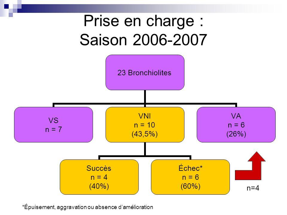 Prise en charge : Saison 2006-2007 n=4 *Épuisement, aggravation ou absence damélioration
