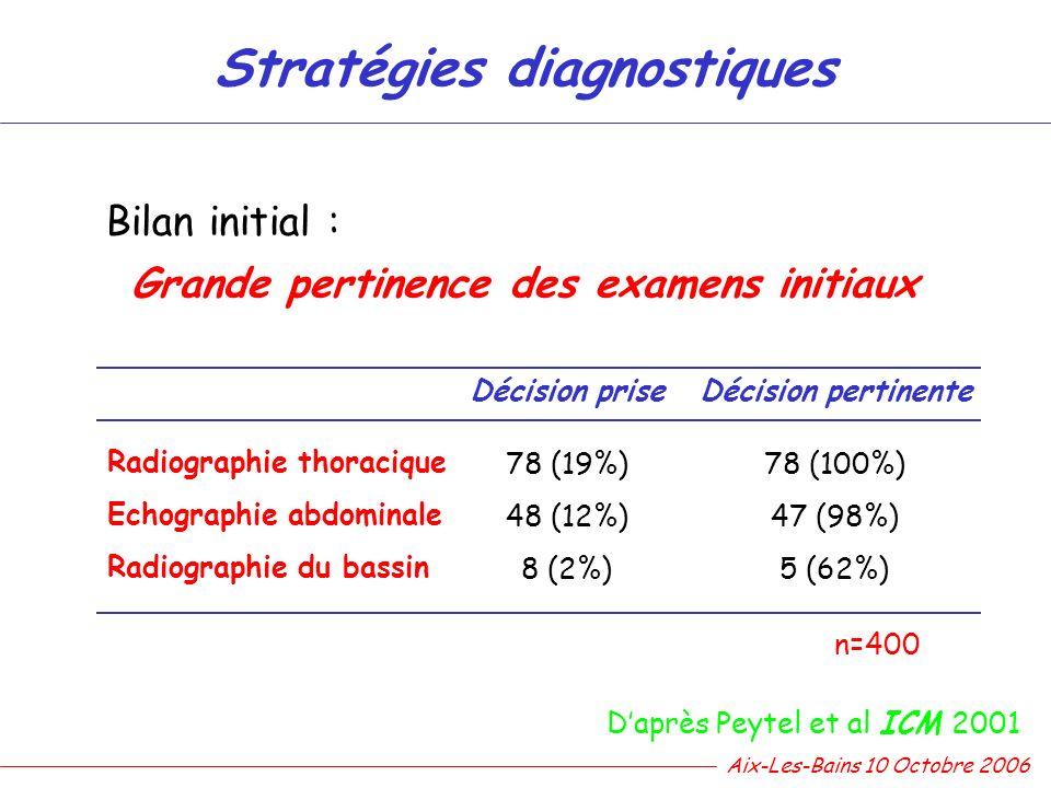 Stratégies diagnostiques Daprès Peytel et al ICM 2001 Bilan initial : Grande pertinence des examens initiaux n=400 Décision prise Radiographie thoraci