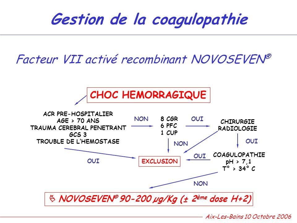 Facteur VII activé recombinant NOVOSEVEN ® CHOC HEMORRAGIQUE ACR PRE-HOSPITALIER AGE > 70 ANS TRAUMA CEREBRAL PENETRANT GCS 3 TROUBLE DE LHEMOSTASE 8