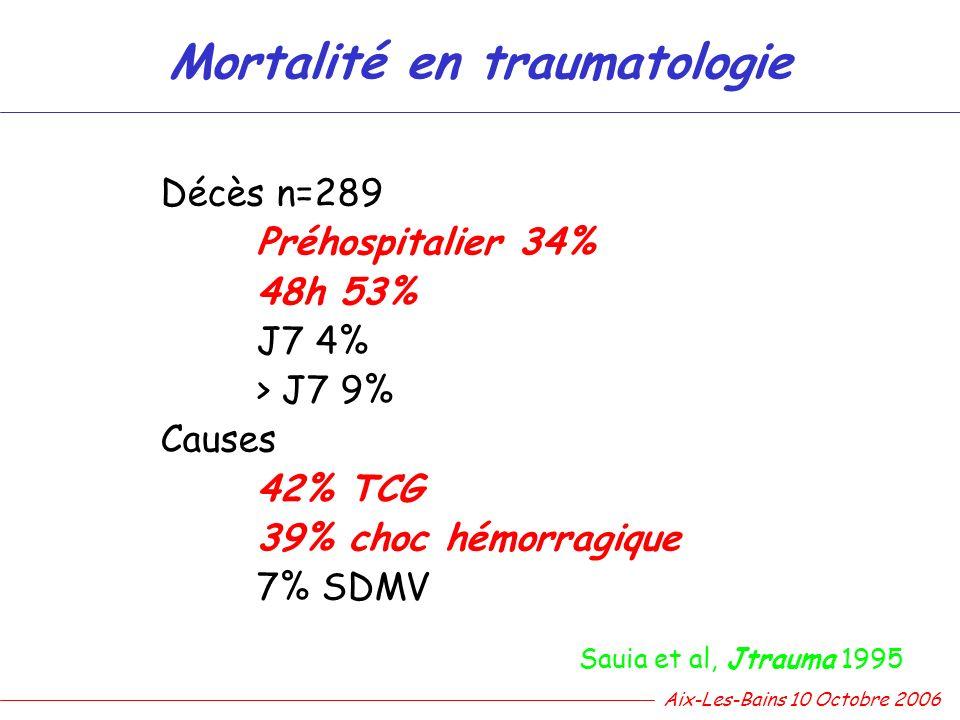 Sauia et al, Jtrauma 1995 Décès n=289 Préhospitalier 34% 48h 53% J7 4% > J7 9% Causes 42% TCG 39% choc hémorragique 7% SDMV Mortalité en traumatologie