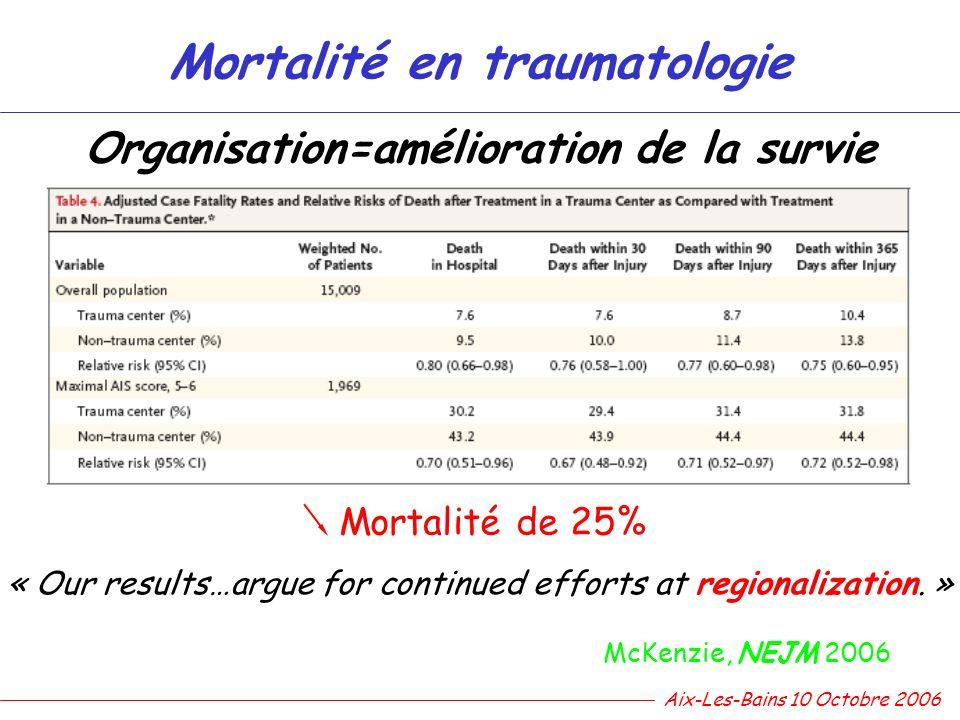 Organisation=amélioration de la survie McKenzie, NEJM 2006 Mortalité en traumatologie Aix-Les-Bains 10 Octobre 2006 « Our results…argue for continued