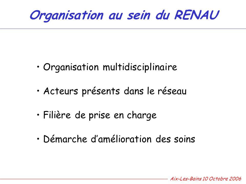Organisation multidisciplinaire Acteurs présents dans le réseau Filière de prise en charge Démarche damélioration des soins Organisation au sein du RE