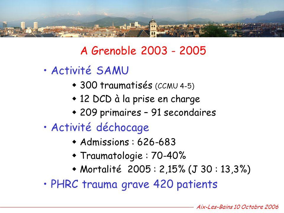 A Grenoble 2003 - 2005 Activité SAMU 300 traumatisés (CCMU 4-5) 12 DCD à la prise en charge 209 primaires – 91 secondaires Activité déchocage Admissio