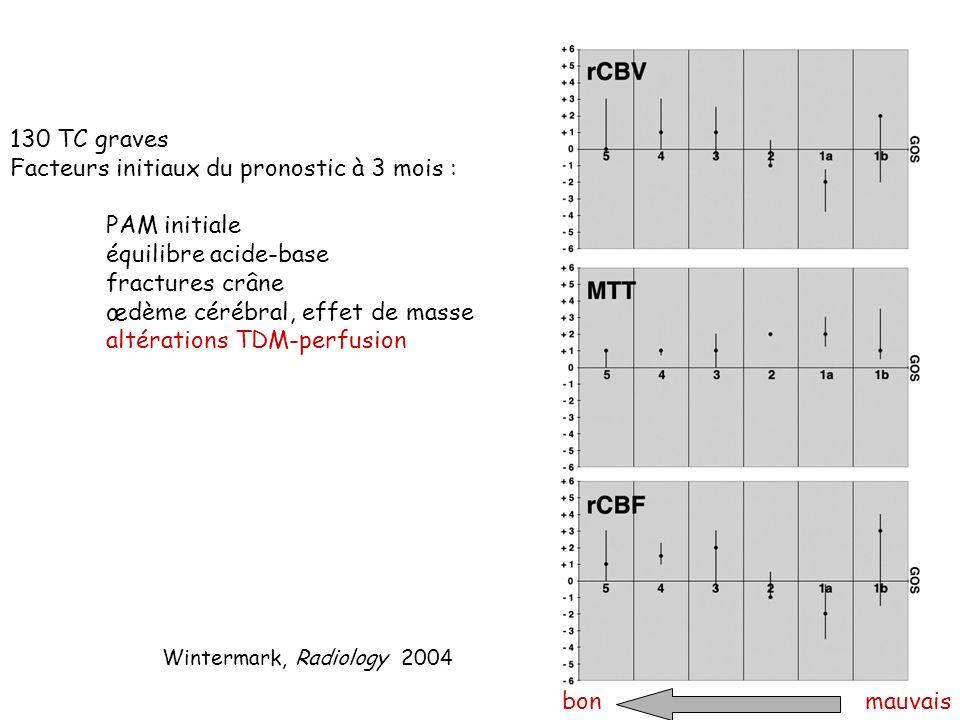 130 TC graves Facteurs initiaux du pronostic à 3 mois : PAM initiale équilibre acide-base fractures crâne œdème cérébral, effet de masse altérations T