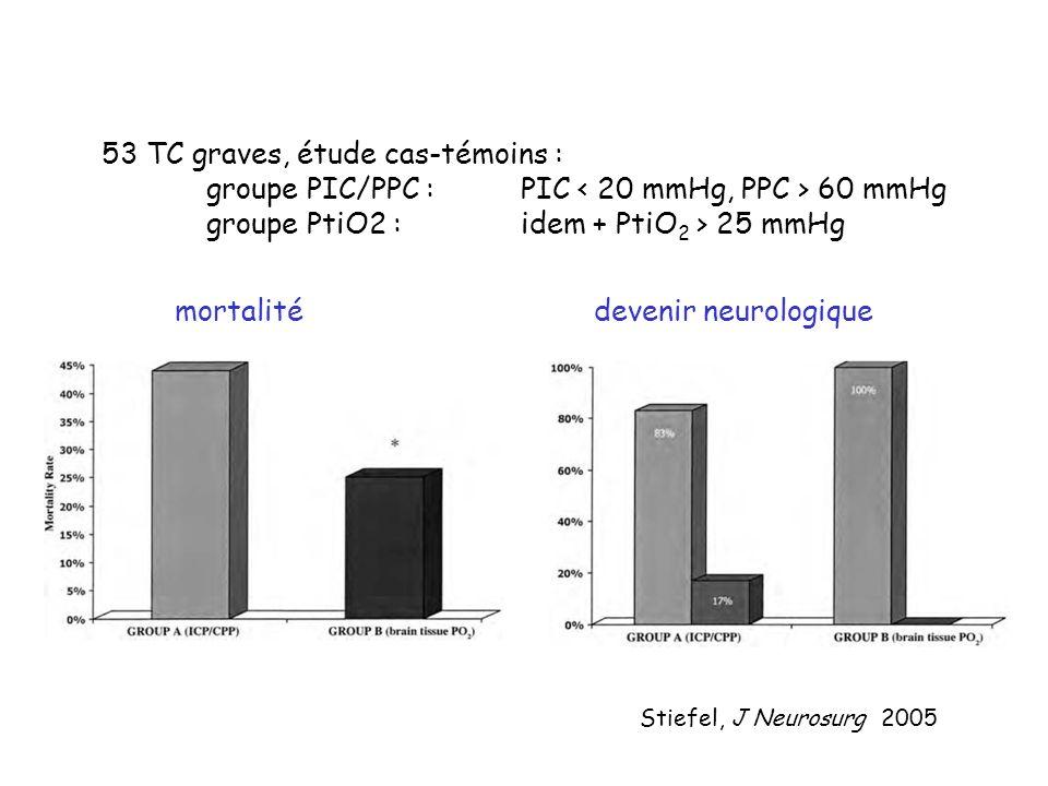 Stiefel, J Neurosurg 2005 mortalitédevenir neurologique 53 TC graves, étude cas-témoins : groupe PIC/PPC :PIC 60 mmHg groupe PtiO2 :idem + PtiO 2 > 25