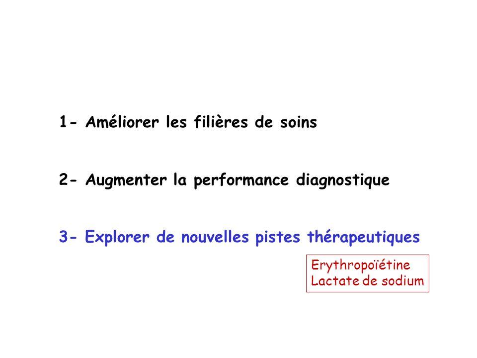 1- Améliorer les filières de soins 2- Augmenter la performance diagnostique 3- Explorer de nouvelles pistes thérapeutiques Erythropoïétine Lactate de