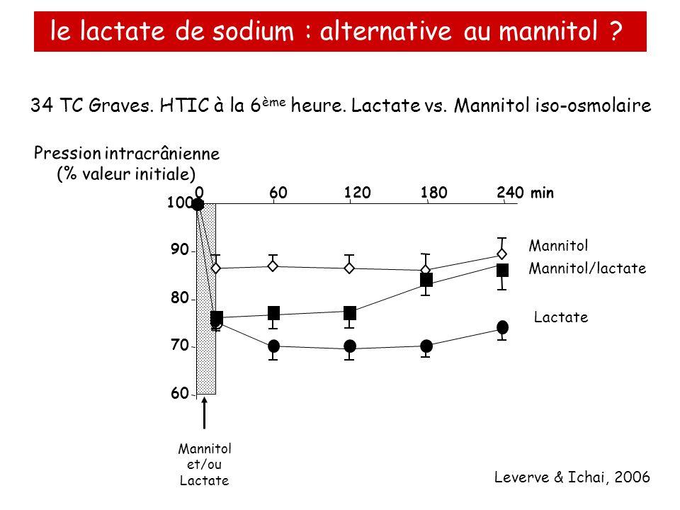 60 70 80 90 100 Pression intracrânienne (% valeur initiale) 060120180240 min Mannitol et/ou Lactate Mannitol/lactate Mannitol Lactate Leverve & Ichai,