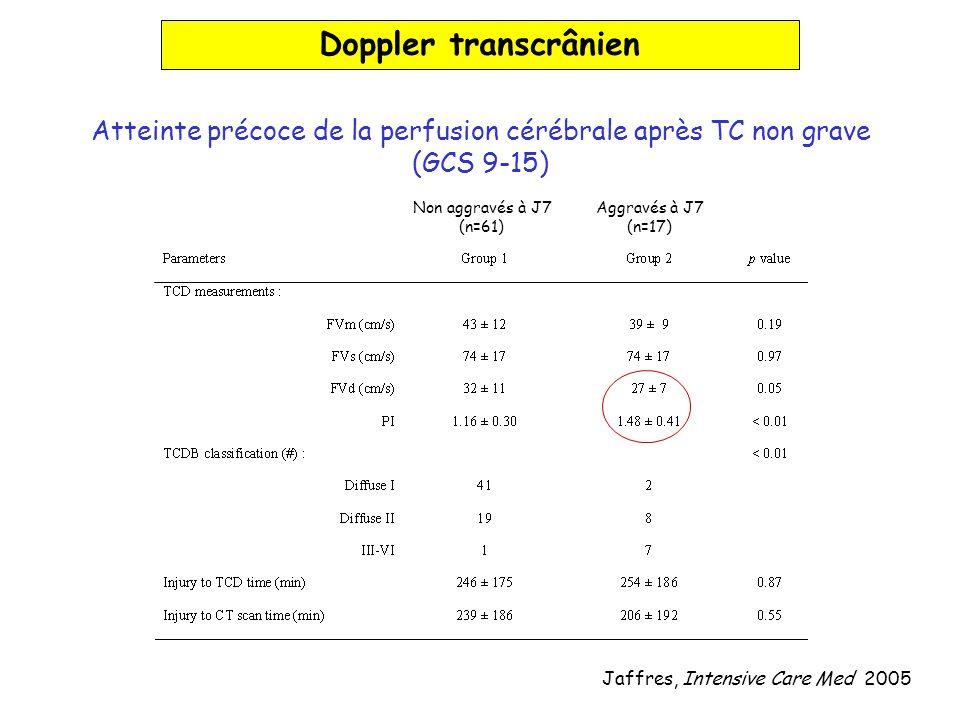 Atteinte précoce de la perfusion cérébrale après TC non grave (GCS 9-15) Jaffres, Intensive Care Med 2005 Non aggravés à J7 (n=61) Aggravés à J7 (n=17