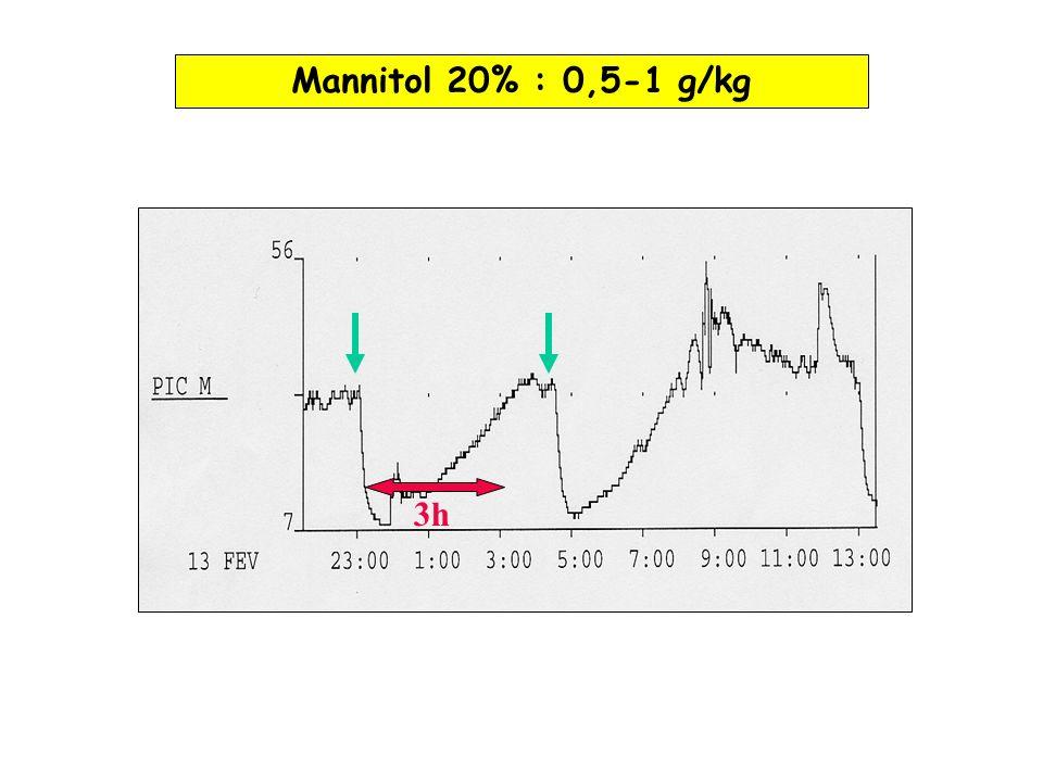 Mannitol 20% : 0,5-1 g/kg 3h
