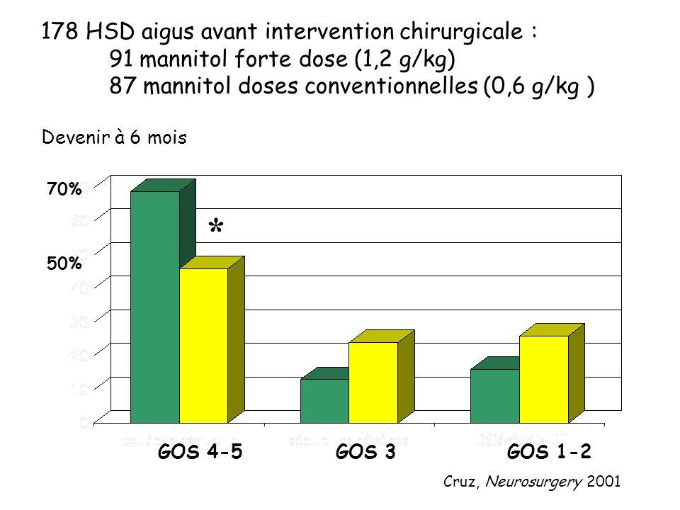 178 HSD aigus avant intervention chirurgicale : 91 mannitol forte dose (1,2 g/kg) 87 mannitol doses conventionnelles (0,6 g/kg ) Devenir à 6 mois * 70