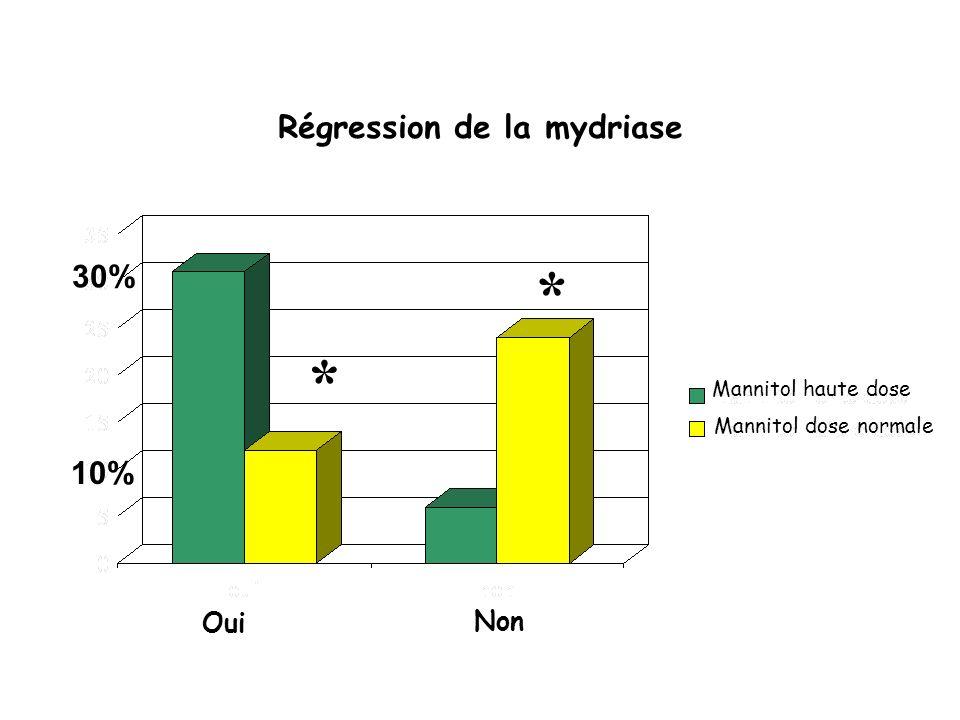 * * Régression de la mydriase Mannitol haute dose Mannitol dose normale 30% 10% Oui Non