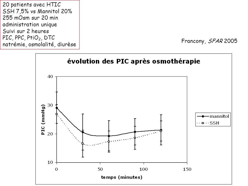 20 patients avec HTIC SSH 7,5% vs Mannitol 20% 255 mOsm sur 20 min administration unique Suivi sur 2 heures PIC, PPC, PtiO 2, DTC natrémie, osmolalité