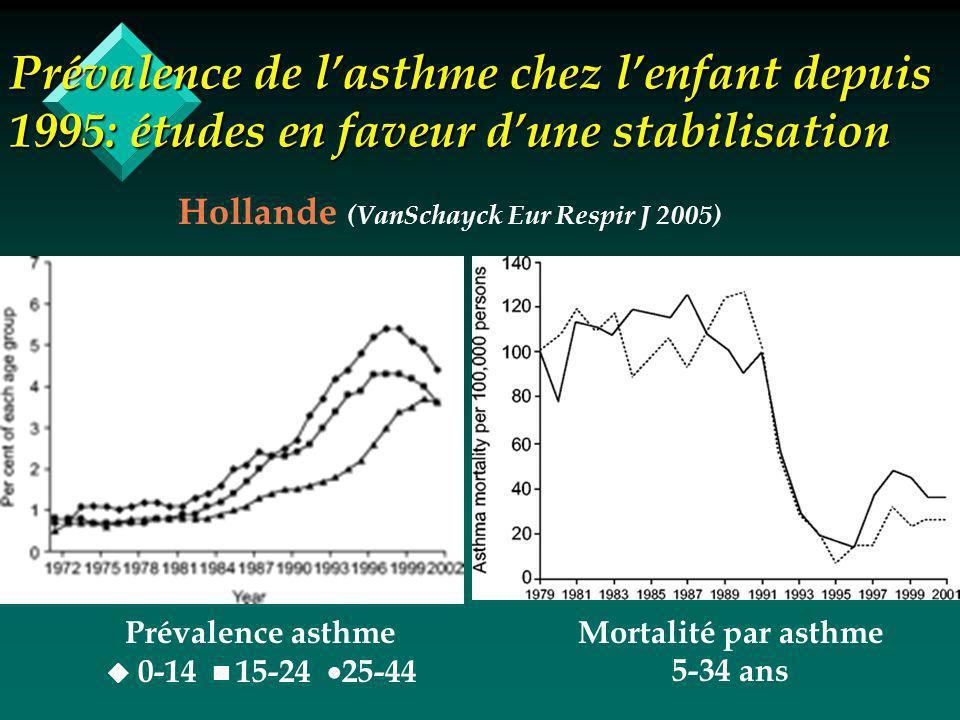 Prévalence de lasthme chez lenfant depuis 1995: études en faveur dune stabilisation Prévalence asthme 0-14 15-24 25-44 Hollande (VanSchayck Eur Respir J 2005) Mortalité par asthme 5-34 ans
