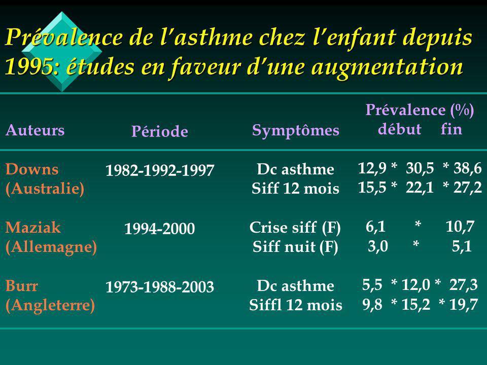 Prévalence de lasthme chez lenfant depuis 1995: études en faveur dune augmentation Auteurs Downs (Australie) Maziak (Allemagne) Burr (Angleterre) Période 1982-1992-1997 1994-2000 1973-1988-2003 Symptômes Dc asthme Siff 12 mois Crise siff (F) Siff nuit (F) Dc asthme Siffl 12 mois Prévalence (%) début fin 12,9 * 30,5 * 38,6 15,5 * 22,1 * 27,2 6,1 * 10,7 3,0 * 5,1 5,5 * 12,0 * 27,3 9,8 * 15,2 * 19,7