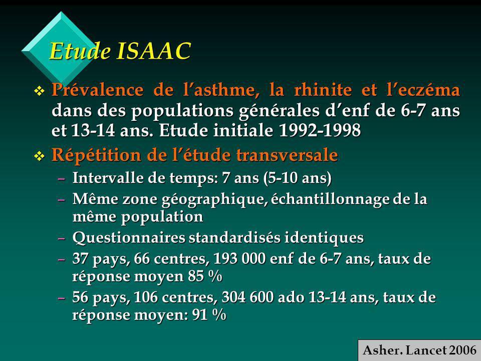 Etude ISAAC Prévalence de lasthme, la rhinite et leczéma dans des populations générales denf de 6-7 ans et 13-14 ans.