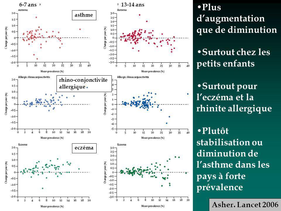 asthme rhino-conjonctivite allergique eczéma 6-7 ans13-14 ans Plus daugmentation que de diminution Surtout chez les petits enfants Surtout pour leczéma et la rhinite allergique Plutôt stabilisation ou diminution de lasthme dans les pays à forte prévalence Asher.