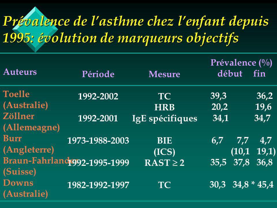 Prévalence de lasthme chez lenfant depuis 1995: évolution de marqueurs objectifs Auteurs Toelle (Australie) Zöllner (Allemeagne) Burr (Angleterre) Braun-Fahrlander (Suisse) Downs (Australie) Période 1992-2002 1992-2001 1973-1988-2003 1992-1995-1999 1982-1992-1997 Mesure TC HRB IgE spécifiques BIE (ICS) RAST 2 TC Prévalence (%) début fin 39,3 36,2 20,2 19,6 34,1 34,7 6,7 7,7 4,7 (10,1 19,1) 35,5 37,8 36,8 30,3 34,8 * 45,4
