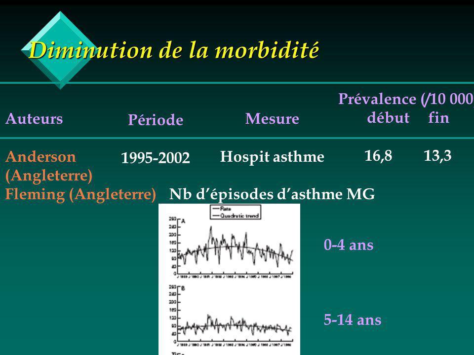 Diminution de la morbidité Auteurs Anderson (Angleterre) Fleming (Angleterre) Période 1995-2002 Mesure Hospit asthme Nb dépisodes dasthme MG Prévalence (/10 000) début fin 16,8 13,3 0-4 ans 5-14 ans